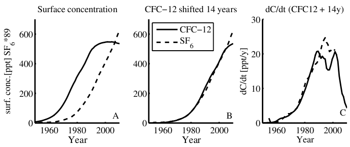 (A) Time series of the northern hemisphere surface concentrations (expressed as partial pressure in parts per trillion) of CFC-12 (solid) and SF6 (dashed) in equilibrium with the atmosphere.  (B) The CFC-12 curve is shifted +14 years to demonstrate the similarities of the two curves. (C) The growth rate of SF6 and CFC-12 (shifted 14 years). The SF6 concentrations are scaled by a factor of 89 in all panels (Tanhua, et. al. 2013).