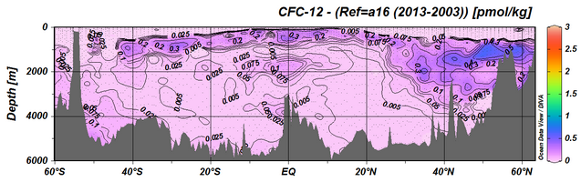 dissolved CFC-12 concentration measurements made along the CLIVAR A16 section in the Atlantic 2013-2014 minus 2003
