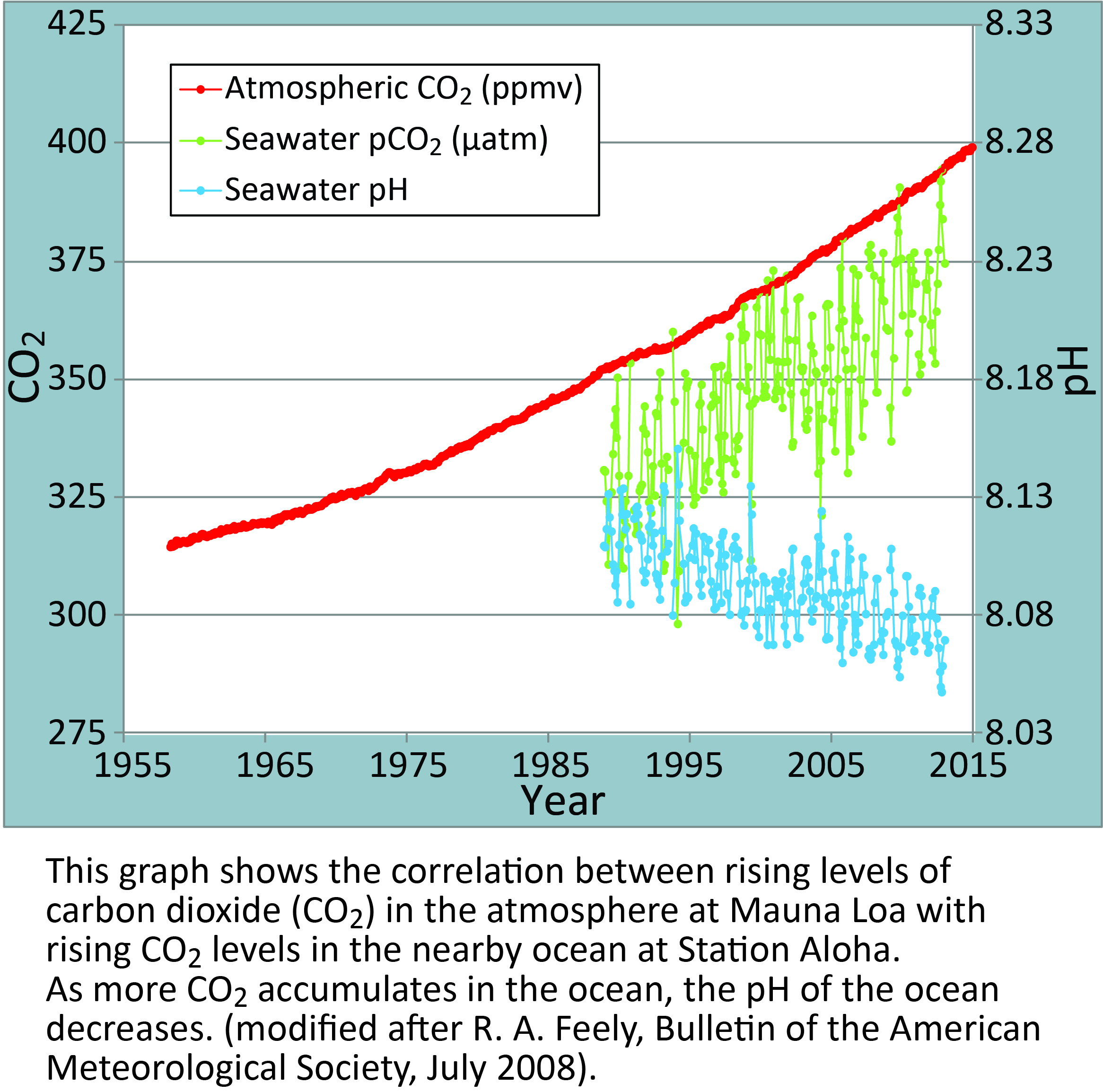 Image from: http://www.pmel.noaa.gov/co2/file/Hawaii+Carbon+Dioxide+Time-Series