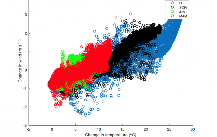 Scatterplot of changes in wind versus temperature change over the region north of 50°N for the four seasons: winter, fall, summer and spring.