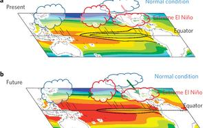 El Nino schematic