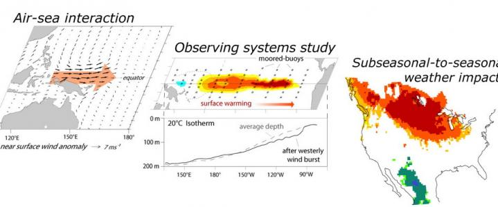 Weather-climate graphs
