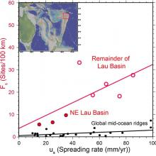 Ridge spreading rate and spatial density of active hydrothermal sites