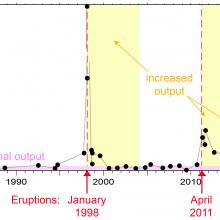 Estimates of hydrothermal heat flux for the 33-year time series