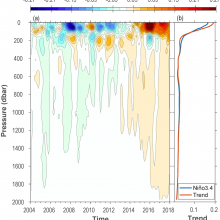 Graph of ocean temperature anomalies